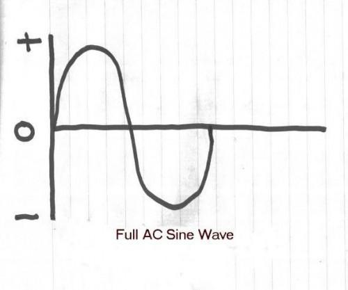 Qu'est-ce qu'un demi-Wave Rectifier?