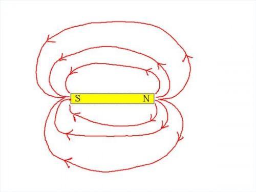 Comment est-il un champ magnétique créé?
