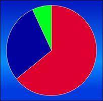 Qu'est-ce qu'un graphique proportionnel Pie?