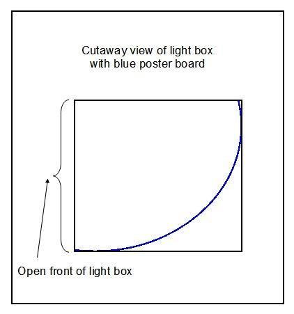 Comment faire une boîte à lumière pour les photos