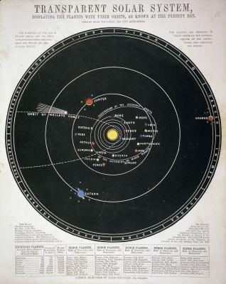 Comment calculer la révolution d'une planète autour du Soleil