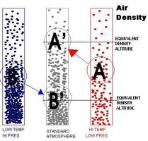 Comment calculer la densité de l'air