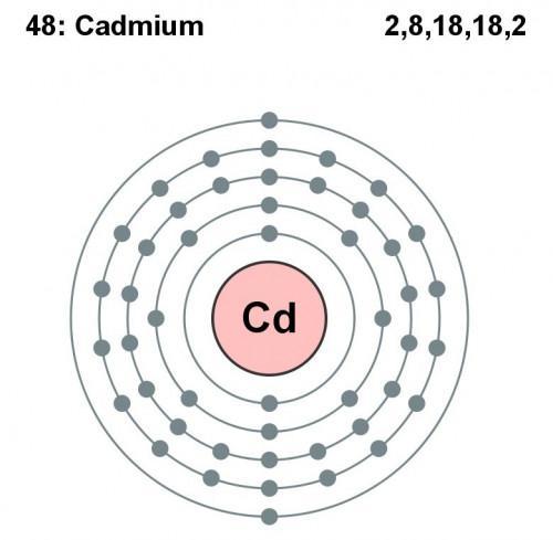 Quelle est l'origine de Cadmium?